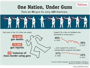 gun death stats